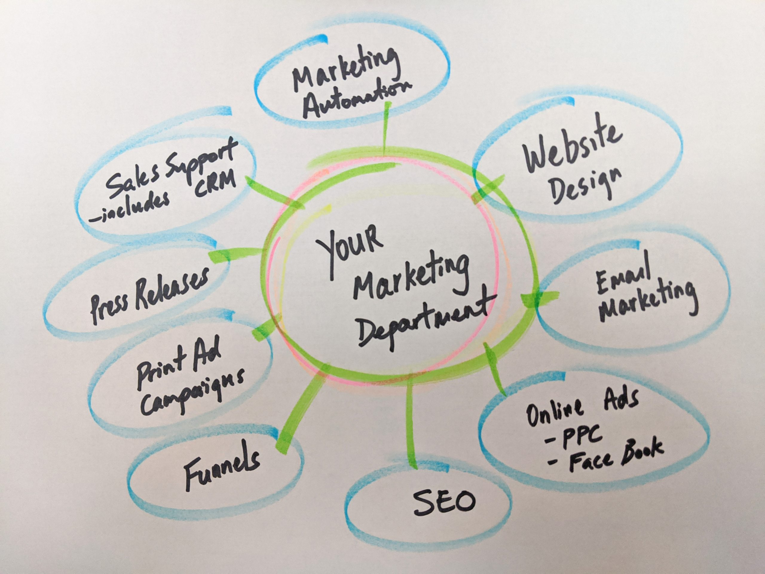 houston marketing services including SEO, website design, marketing automation